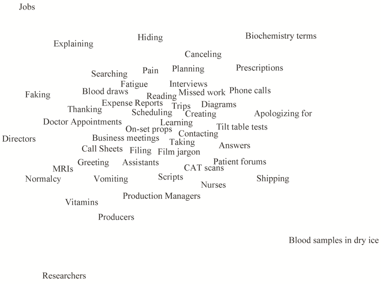 world cloud to express author's roles in life including a few dozen words and phrases likes hiding, canceling, jobs, apologzine, names, producers, thinking, faking, doctors, blood samples, fatigue, etc.